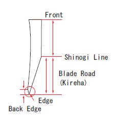 Design of a Traditional Japanese Sushi Knife Blade