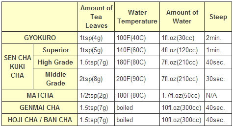 How to make green tea based on type of tea, how much tea and water to use, at what temperature and how long to steep