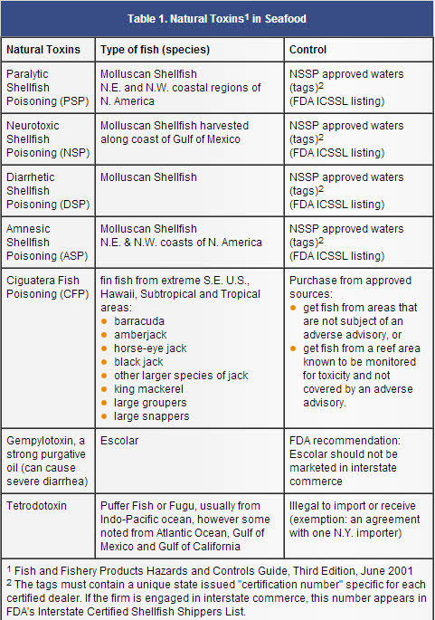 Natural toxins in seafood