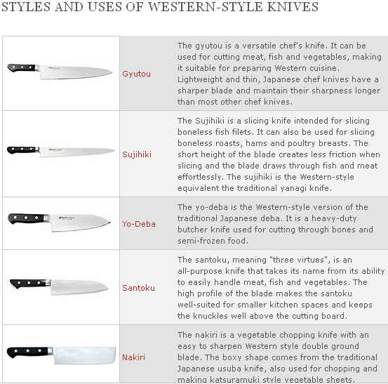 Different Western-Style Japanese Knives