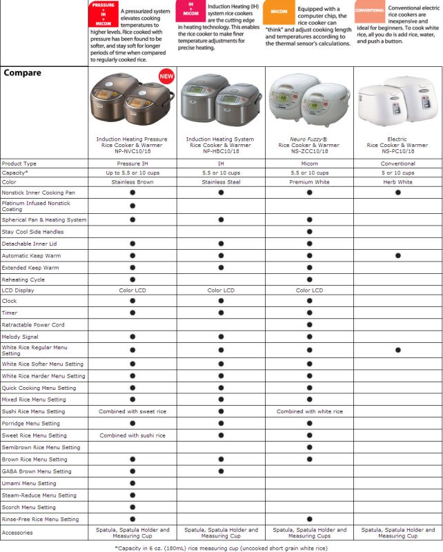Comparison of Zojirushi Rice Cookers - Conventional, Micom, IH+Micom, and Pressure+IH+Micom